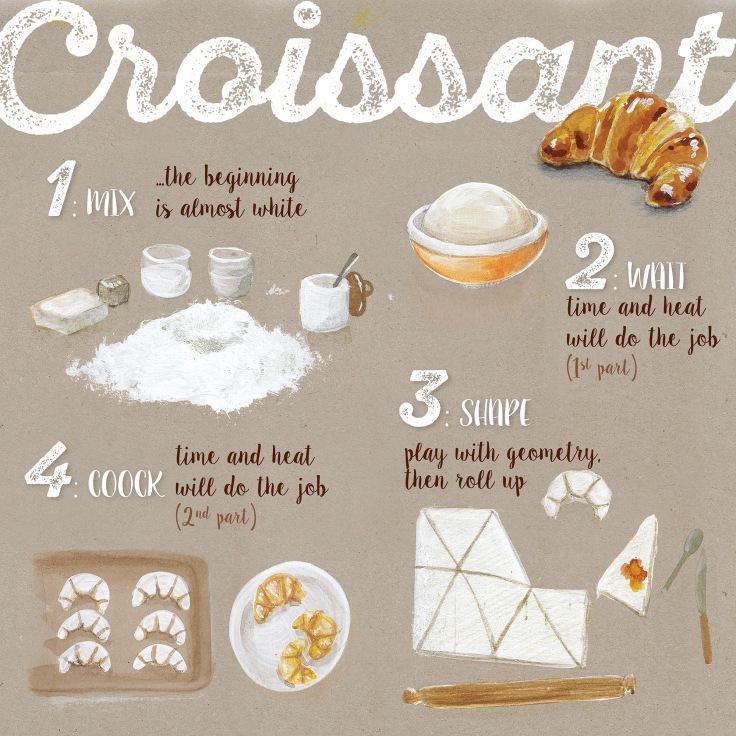CROISSANT_step ricetta